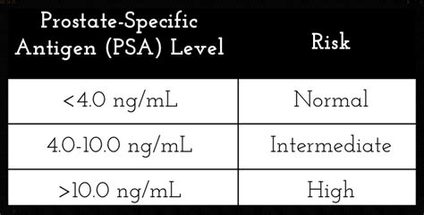 Prostate infection and psa level picture 1