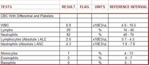 clification of full blood count result sheet picture 11