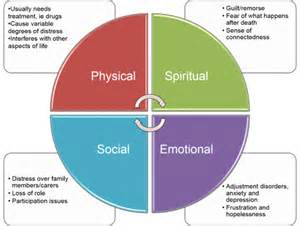 major components of the psychological aspect aging picture 22