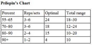 weight training rep range for fat loss picture 12