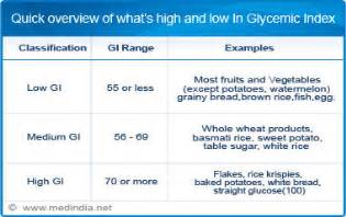 american diabetes glycemic diet picture 15