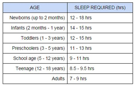 amount of sleep needed by s picture 8