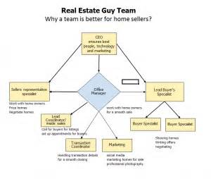 real estate active agency picture 5