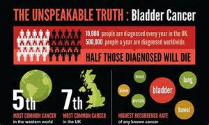 women with bladder cancer stories picture 3