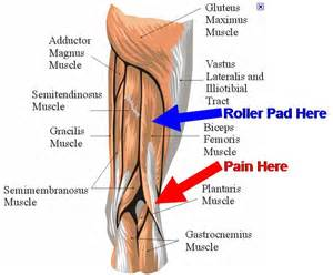 pain years after muscle byopsy in thigh picture 2