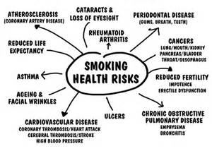 secondary smoke the effects and dangers of picture 3