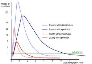 Muscle cramp cpk levels picture 3