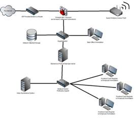 wireless network small business picture 6