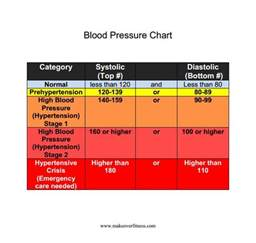 optimal blood pressure when reclinin picture 11