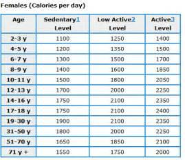 ada diet average daily allowance picture 6