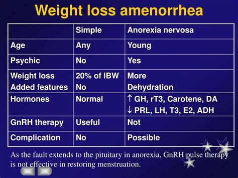 weight loss cured amenorrhea picture 1
