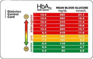 Cholesterol safe levels chart picture 6