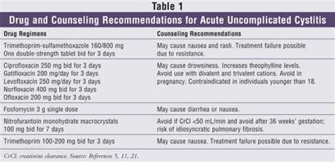 does high urid acid cause bladder infection picture 4