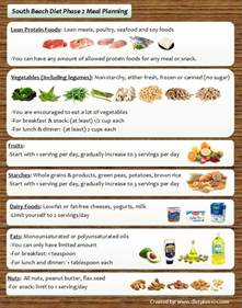 what you eat on the south beach diet picture 10