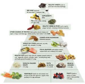gi diet cod liver oil picture 3