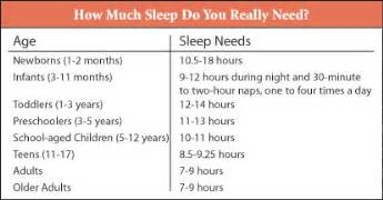 how many hours of sleep you should get picture 3