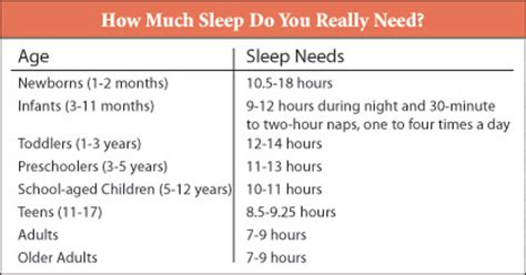amount of time the body needs to sleep picture 10