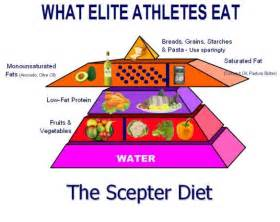 weight loss plans for athletes picture 17