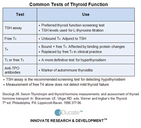 hypothyroid tests picture 9