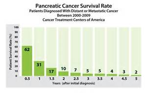 Prostate cancer prognosis picture 1