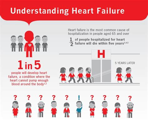 weight gain and heart failure picture 18