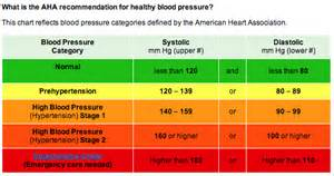 inference of blood pressure readings picture 9