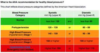 Blood pressure reading picture 7