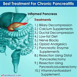 Treatments for chronic picture 5