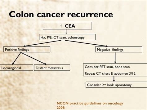 recurrence cancer from colon to liver survival rate picture 1