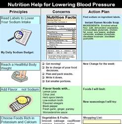 Low salt causing low blood pressure picture 14