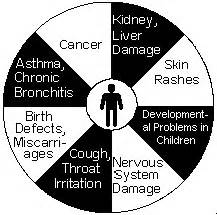 health problems that cause a perso to be picture 2