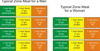 how to follow the zone diet picture 3