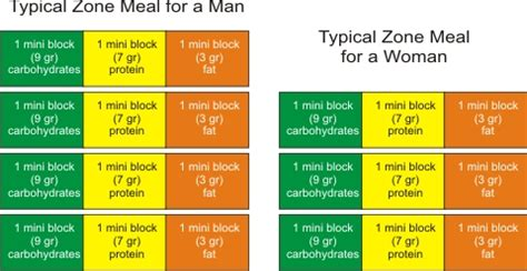 zone diet picture 14