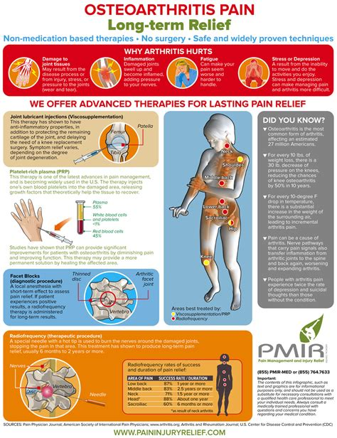 osteoarthritis pain relief picture 1
