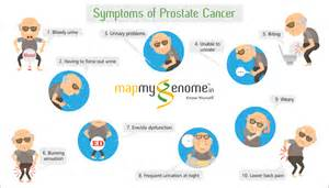 prostate cancer symptoms picture 3