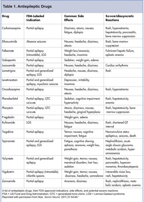 warts and antiepileptic drugs picture 1