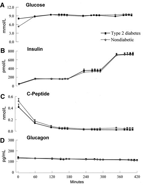 affects of aging on the glucagon picture 11