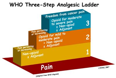 non-drug pain relief picture 5