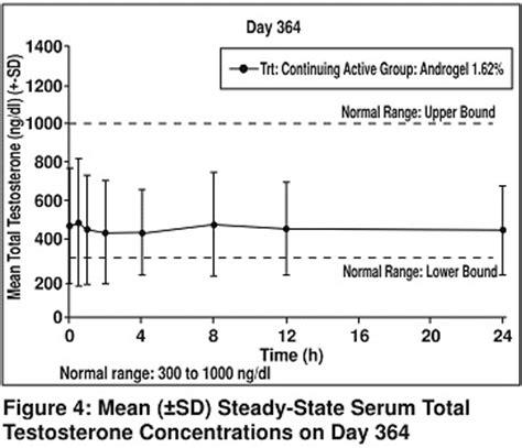 testosterone serum (total) picture 10