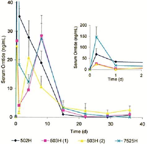 rat serum testosterone levels picture 5