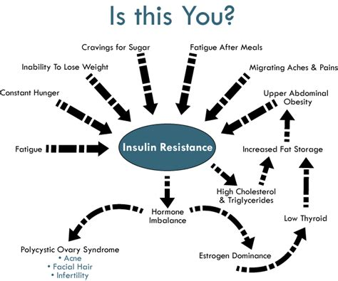 what causes people to be weight loss resistant picture 3