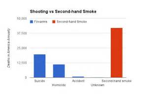 how many people die from secondhand smoke picture 1