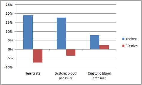 effects of exercise on heart rate and blood pressure picture 2