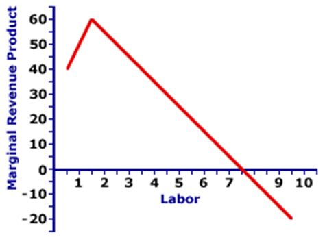 total product curve graph picture 2