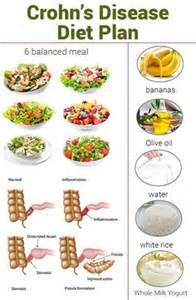diet for crohn's picture 5
