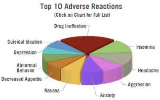 adderall and adverse symptoms irritability insomnia and fatigue picture 1