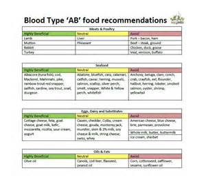 blood type ab diet picture 10