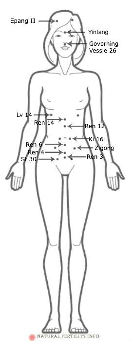 accupressure point for liver picture 2