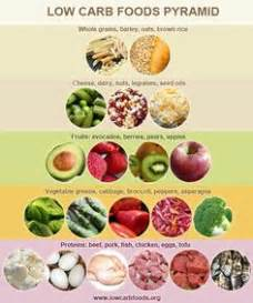 carbohydrate diet picture 13