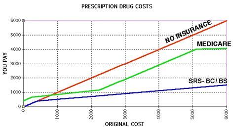bcbs of florida prescription drug plans picture 2